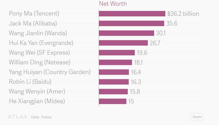 Najbogatszy Chińczyk