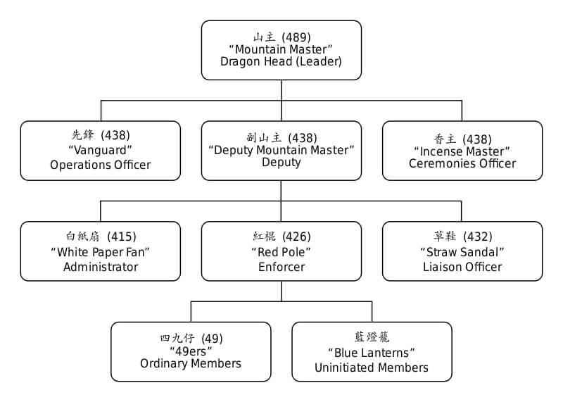 Struktura Triady