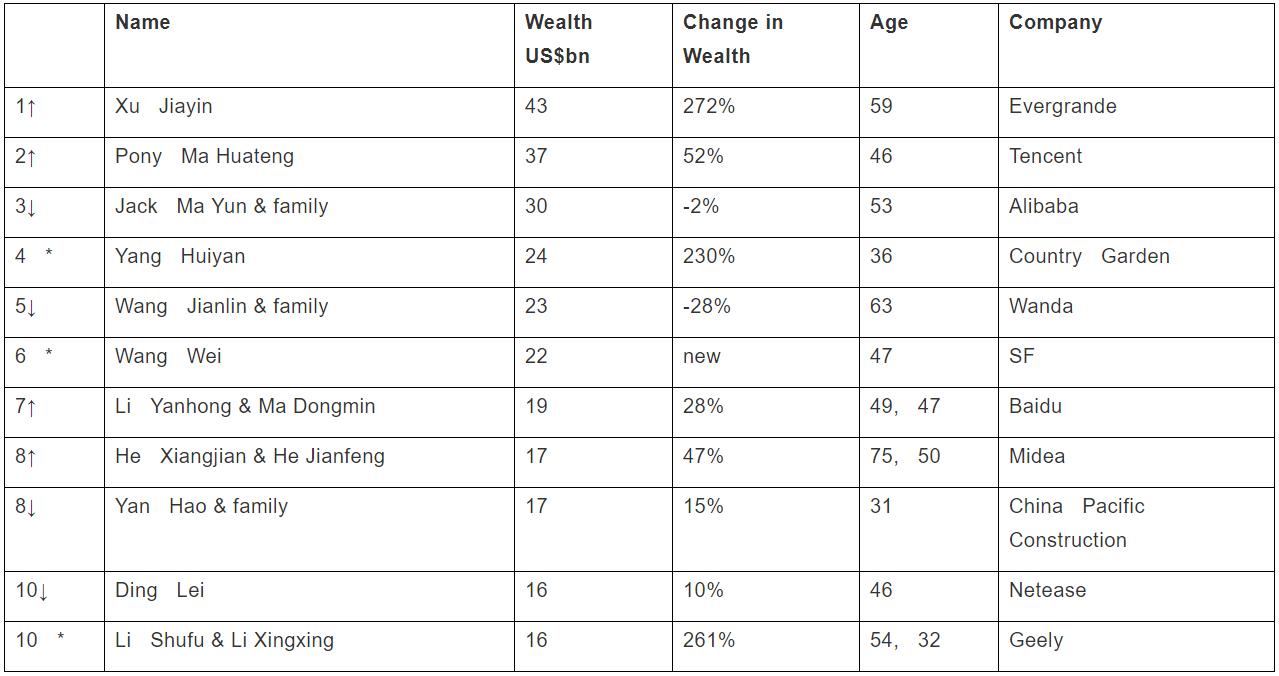 Lista najbogatszych Chińczyków wg. Hurun